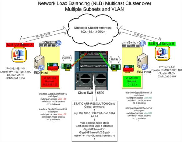 nlb_multicast